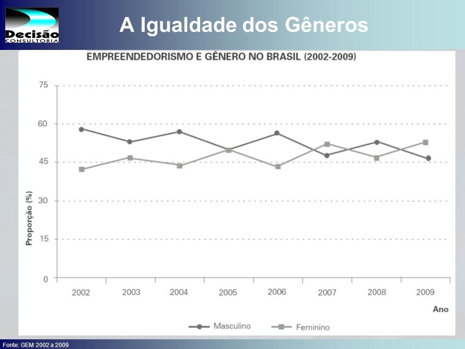 17 SEBRAE Serviço de Apoio às Micro e Pequenas Empresas do Estado de São Paulo Julio Alberto Glaser Monteiro A Igualdade dos Gêneros Fonte: GEM 2002 a 2009