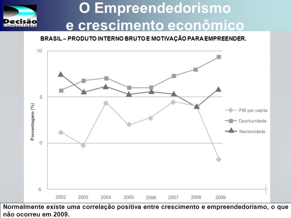 18 SEBRAE Serviço de Apoio às Micro e Pequenas Empresas do Estado de São Paulo Julio Alberto Glaser Monteiro O Empreendedorismo e crescimento econômico Normalmente existe uma correlação positiva entre crescimento e empreendedorismo, o que não ocorreu em 2009.