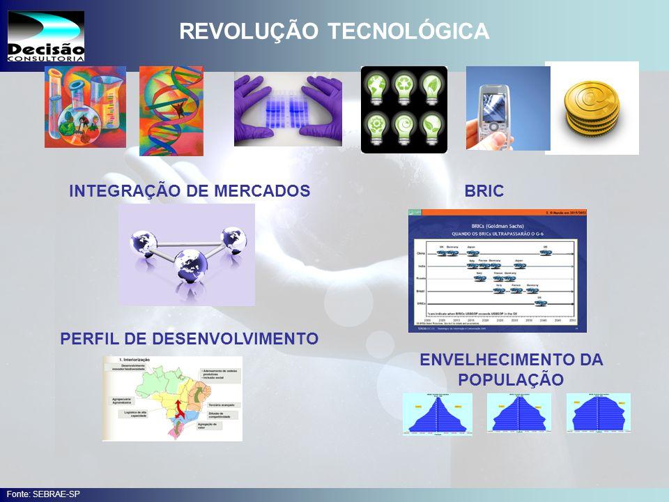 36 SEBRAE Serviço de Apoio às Micro e Pequenas Empresas do Estado de São Paulo Julio Alberto Glaser Monteiro REVOLUÇÃO TECNOLÓGICA ENVELHECIMENTO DA POPULAÇÃO INTEGRAÇÃO DE MERCADOSBRIC PERFIL DE DESENVOLVIMENTO Fonte: SEBRAE-SP