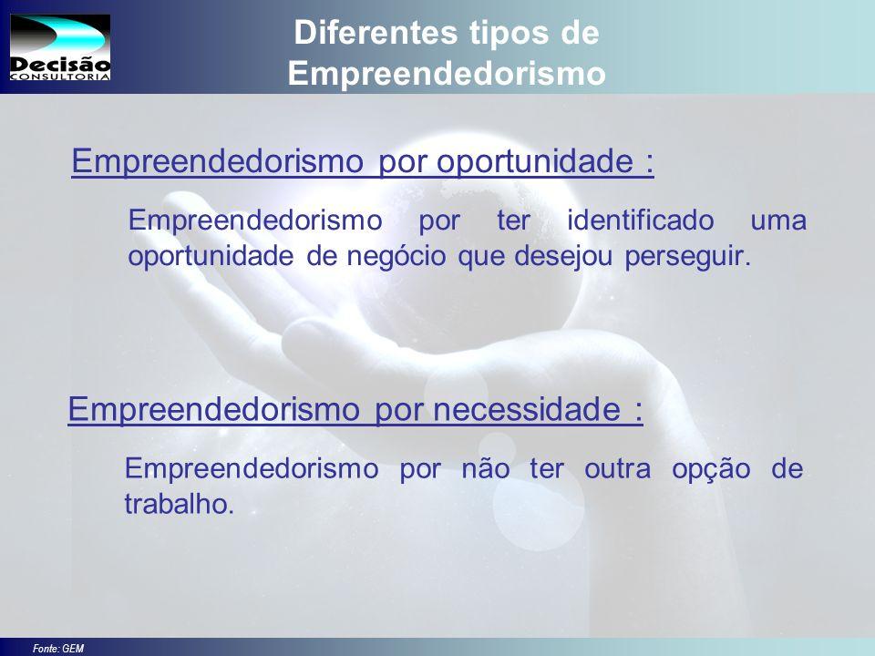 6 SEBRAE Serviço de Apoio às Micro e Pequenas Empresas do Estado de São Paulo Julio Alberto Glaser Monteiro Cultura empreendedora Empregado ou Empregador?