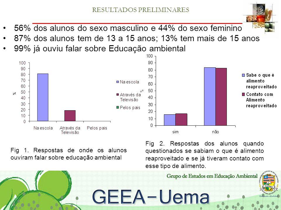 RESULTADOS PRELIMINARES 56% dos alunos do sexo masculino e 44% do sexo feminino 87% dos alunos tem de 13 a 15 anos; 13% tem mais de 15 anos 99% já ouviu falar sobre Educação ambiental Fig 1.