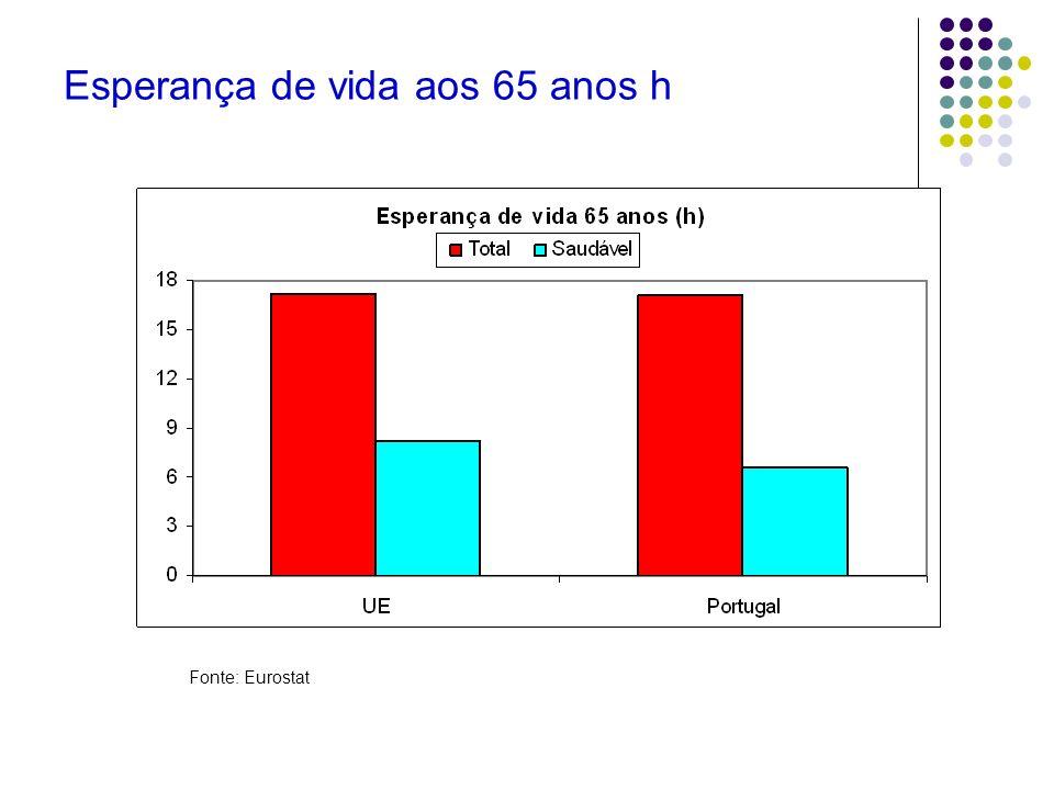 Esperança de vida aos 65 anos h Fonte: Eurostat
