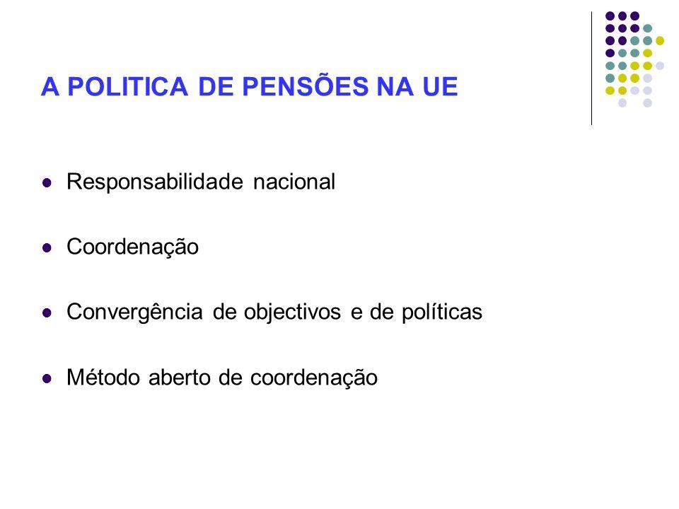 A POLITICA DE PENSÕES NA UE Responsabilidade nacional Coordenação Convergência de objectivos e de políticas Método aberto de coordenação