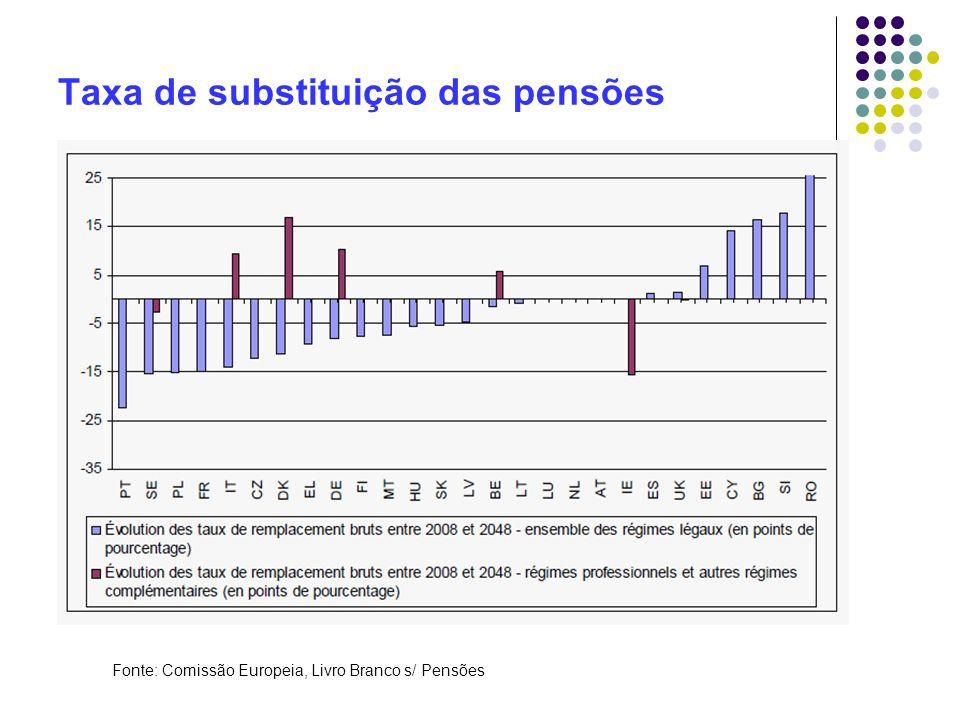 Taxa de substituição das pensões Fonte: Comissão Europeia, Livro Branco s/ Pensões