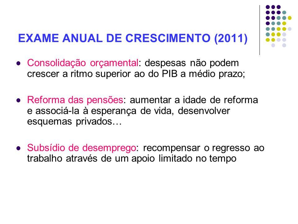 EXAME ANUAL DE CRESCIMENTO (2011) Consolidação orçamental: despesas não podem crescer a ritmo superior ao do PIB a médio prazo; Reforma das pensões: a