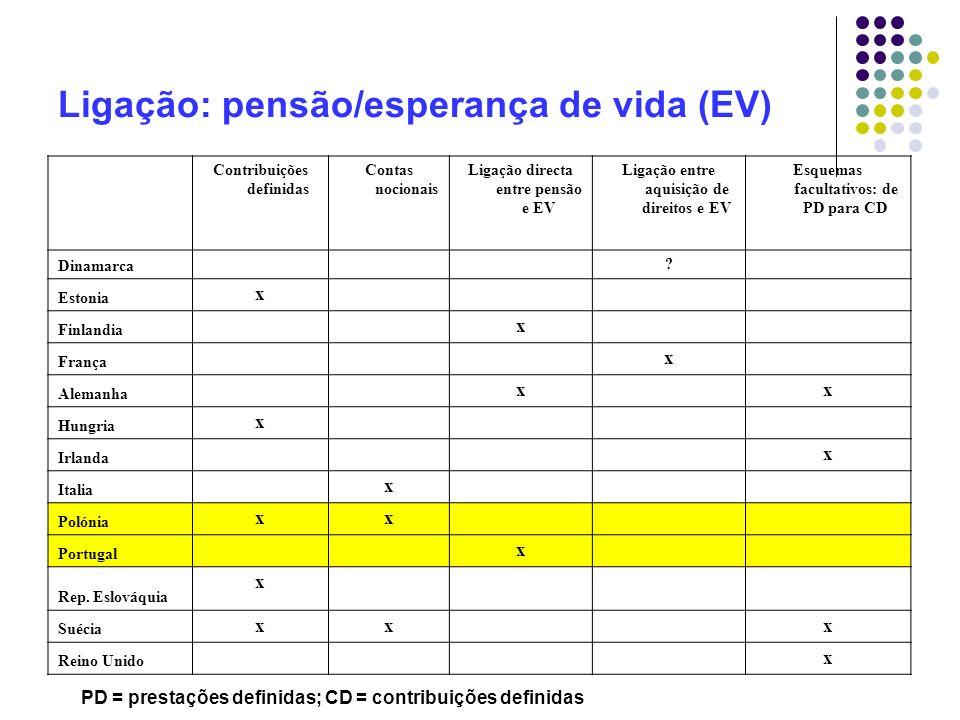 Ligação: pensão/esperança de vida (EV) Contribuições definidas Contas nocionais Ligação directa entre pensão e EV Ligação entre aquisição de direitos