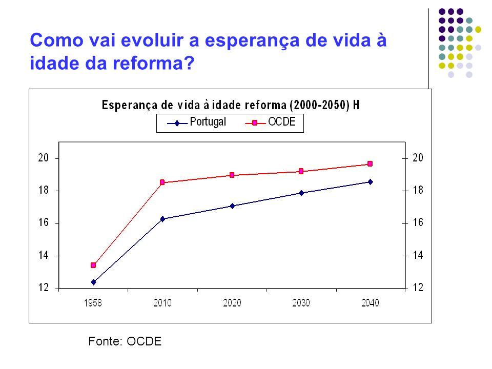 Como vai evoluir a esperança de vida à idade da reforma? Fonte: OCDE