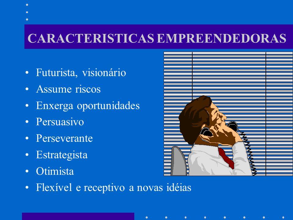 CARACTERISTICAS EMPREENDEDORAS Futurista, visionário Assume riscos Enxerga oportunidades Persuasivo Perseverante Estrategista Otimista Flexível e receptivo a novas idéias