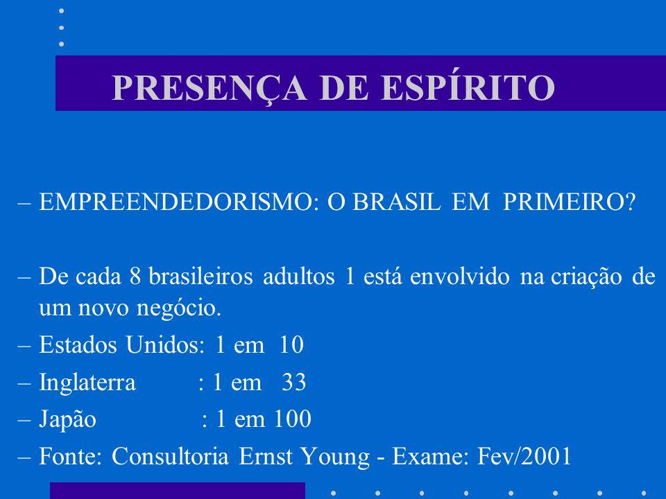 PRESENÇA DE ESPÍRITO –EMPREENDEDORISMO: O BRASIL EM PRIMEIRO? –De cada 8 brasileiros adultos 1 está envolvido na criação de um novo negócio. –Estados