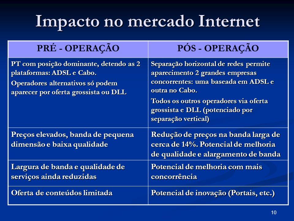 10 Impacto no mercado Internet PRÉ - OPERAÇÃOPÓS - OPERAÇÃO PT com posição dominante, detendo as 2 plataformas: ADSL e Cabo.