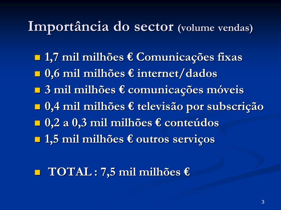 3 Importância do sector (volume vendas) 1,7 mil milhões Comunicações fixas 1,7 mil milhões Comunicações fixas 0,6 mil milhões internet/dados 0,6 mil milhões internet/dados 3 mil milhões comunicações móveis 3 mil milhões comunicações móveis 0,4 mil milhões televisão por subscrição 0,4 mil milhões televisão por subscrição 0,2 a 0,3 mil milhões conteúdos 0,2 a 0,3 mil milhões conteúdos 1,5 mil milhões outros serviços 1,5 mil milhões outros serviços TOTAL : 7,5 mil milhões TOTAL : 7,5 mil milhões
