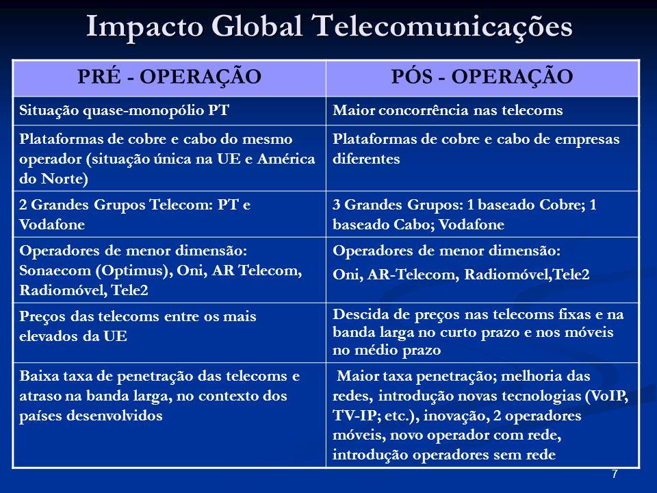 7 Impacto Global Telecomunicações PRÉ - OPERAÇÃOPÓS - OPERAÇÃO Situação quase-monopólio PTMaior concorrência nas telecoms Plataformas de cobre e cabo do mesmo operador (situação única na UE e América do Norte) Plataformas de cobre e cabo de empresas diferentes 2 Grandes Grupos Telecom: PT e Vodafone 3 Grandes Grupos: 1 baseado Cobre; 1 baseado Cabo; Vodafone Operadores de menor dimensão: Sonaecom (Optimus), Oni, AR Telecom, Radiomóvel, Tele2 Operadores de menor dimensão: Oni, AR-Telecom, Radiomóvel,Tele2 Preços das telecoms entre os mais elevados da UE Descida de preços nas telecoms fixas e na banda larga no curto prazo e nos móveis no médio prazo Baixa taxa de penetração das telecoms e atraso na banda larga, no contexto dos países desenvolvidos Maior taxa penetração; melhoria das redes, introdução novas tecnologias (VoIP, TV-IP; etc.), inovação, 2 operadores móveis, novo operador com rede, introdução operadores sem rede