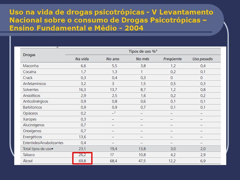 Uso na vida de drogas psicotrópicas - V Levantamento Nacional sobre o consumo de Drogas Psicotrópicas – Ensino Fundamental e Médio - 2004