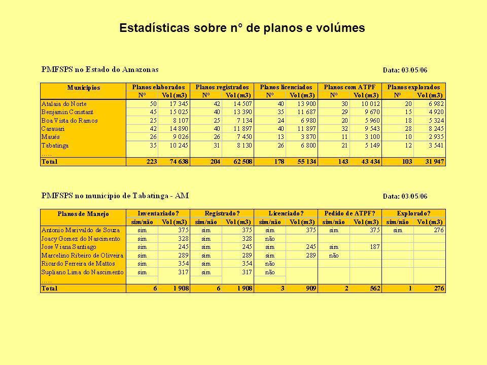 Estadísticas sobre n° de planos e volúmes