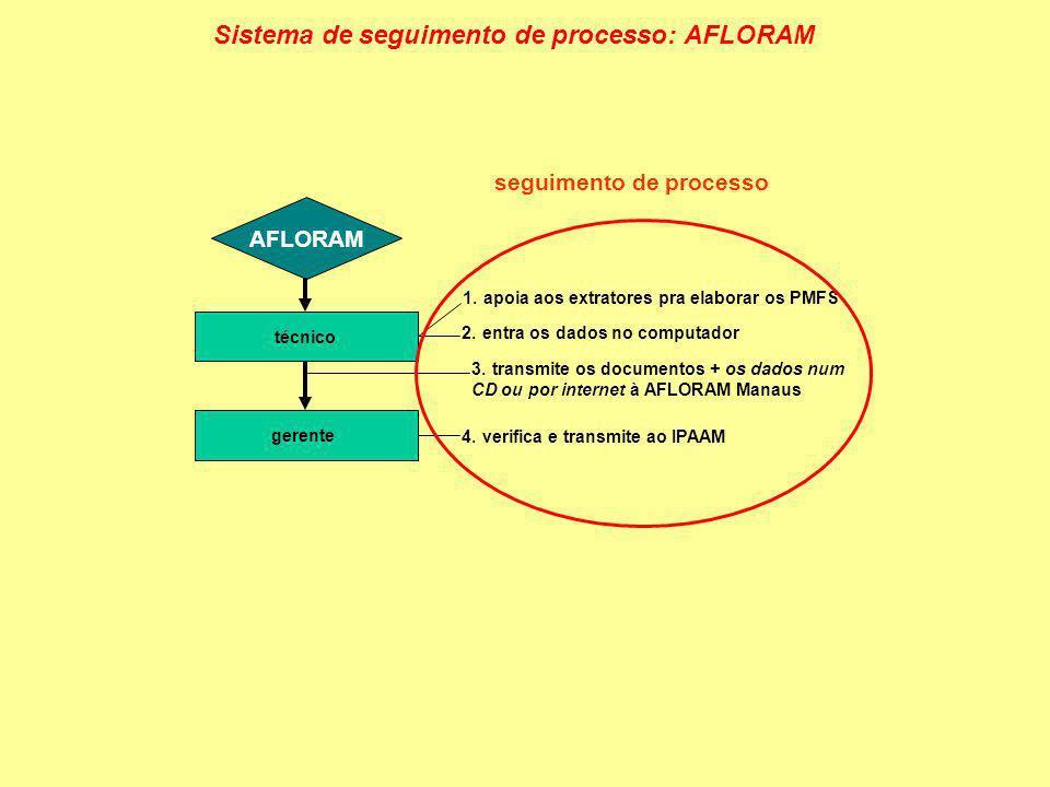 AFLORAM técnico gerente 1.apoia aos extratores pra elaborar os PMFS 2.