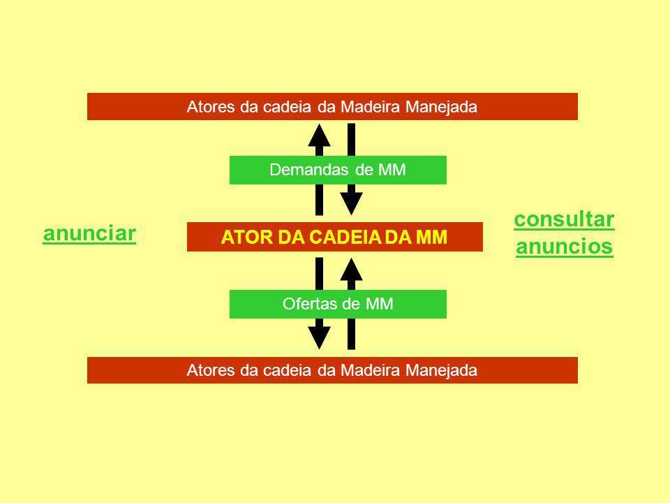 Atores da cadeia da Madeira Manejada Demandas de MM ATOR DA CADEIA DA MM Atores da cadeia da Madeira Manejada anunciar consultar anuncios Ofertas de MM