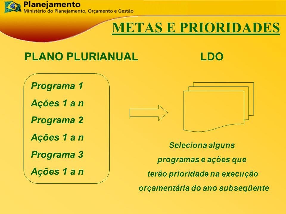 República Federativa do Brasil 19 METAS E PRIORIDADES PLANO PLURIANUAL LDO Programa 1 Ações 1 a n Programa 2 Ações 1 a n Programa 3 Ações 1 a n Seleci