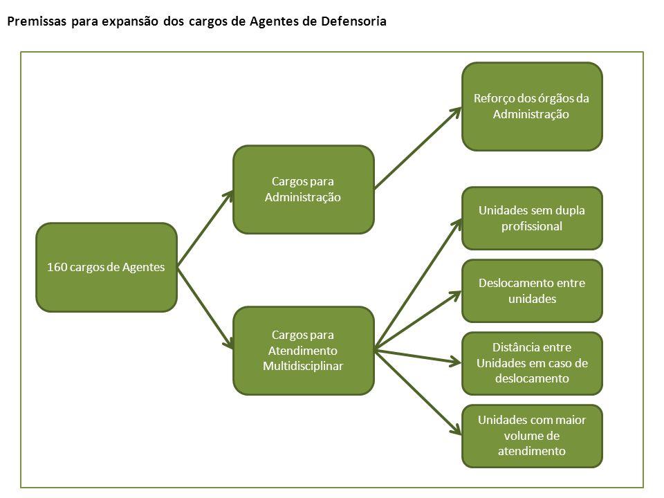 Premissas para expansão dos cargos de Agentes de Defensoria 160 cargos de Agentes Cargos para Atendimento Multidisciplinar Cargos para Administração U