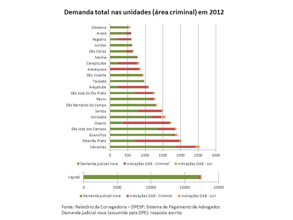 Demanda total nas unidades (área criminal) em 2012 Fonte: Relatório da Corregedoria – DPESP; Sistema de Pagamento de Advogados Demanda judicial nova (