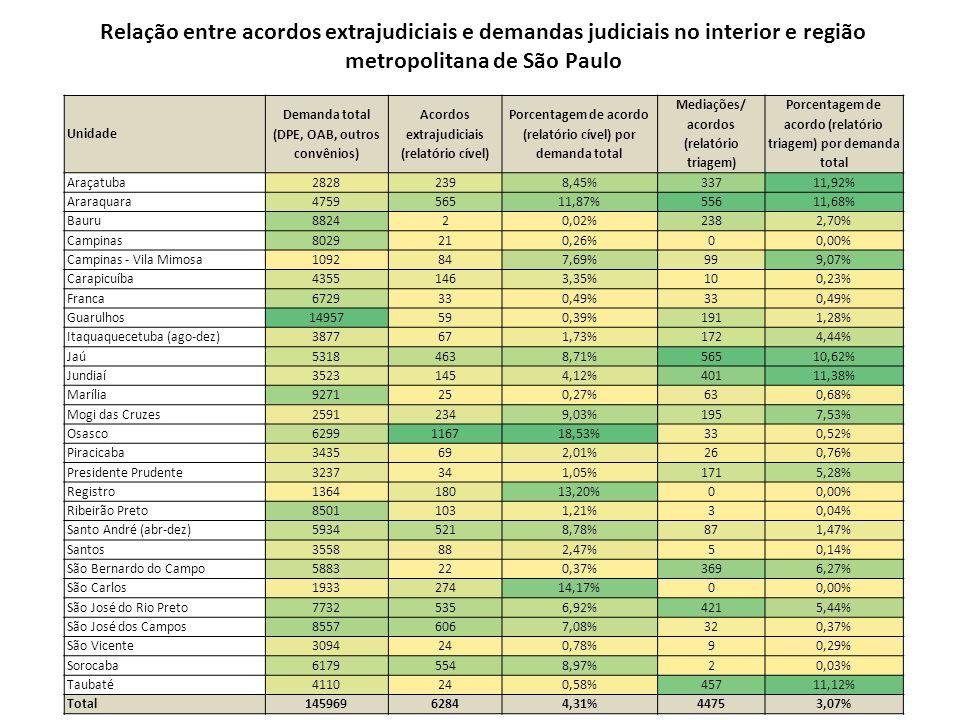 Relação entre acordos extrajudiciais e demandas judiciais no interior e região metropolitana de São Paulo Unidade Demanda total (DPE, OAB, outros conv