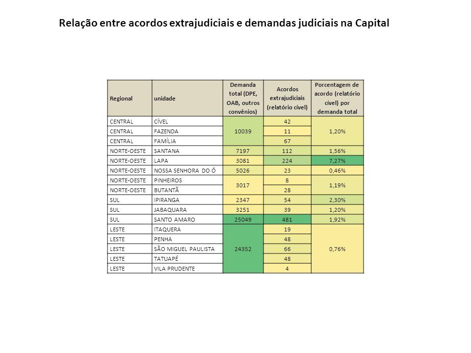Relação entre acordos extrajudiciais e demandas judiciais na Capital Regionalunidade Demanda total (DPE, OAB, outros convênios) Acordos extrajudiciais