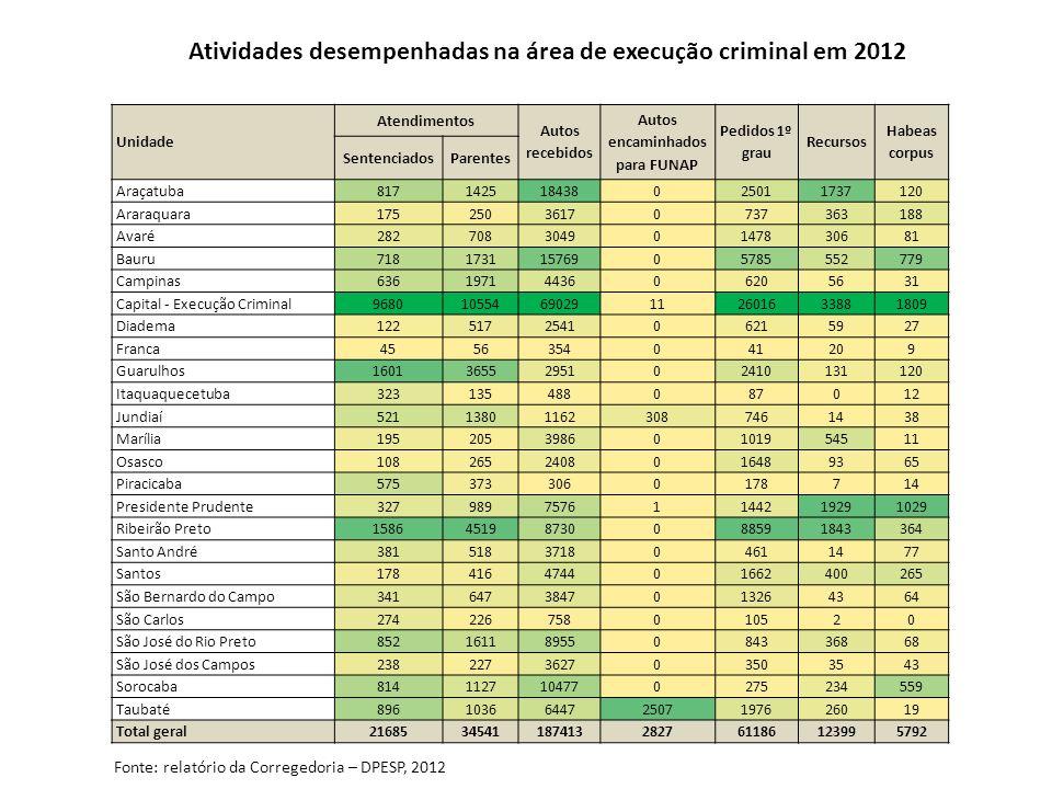Atividades desempenhadas na área de execução criminal em 2012 Unidade Atendimentos Autos recebidos Autos encaminhados para FUNAP Pedidos 1º grau Recur