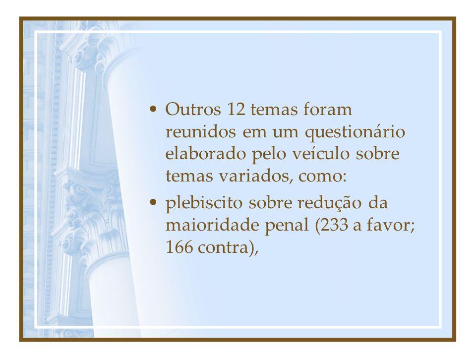 Outros 12 temas foram reunidos em um questionário elaborado pelo veículo sobre temas variados, como: plebiscito sobre redução da maioridade penal (233