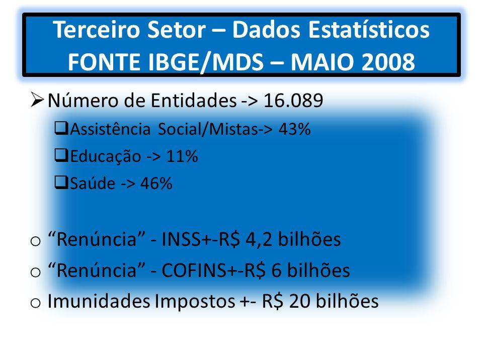 Terceiro Setor – Dados Estatísticos FONTE IBGE/MDS – MAIO 2008 Número de Entidades -> 16.089 Assistência Social/Mistas-> 43% Educação -> 11% Saúde ->