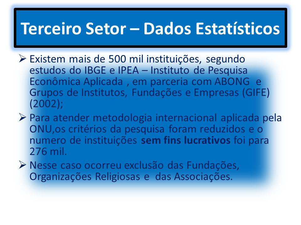 Terceiro Setor – Dados Estatísticos Existem mais de 500 mil instituições, segundo estudos do IBGE e IPEA – Instituto de Pesquisa Econômica Aplicada, e