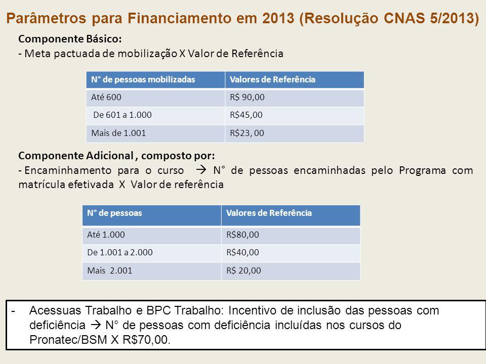 Parâmetros para Financiamento em 2013 (Resolução CNAS 5/2013) Componente Básico: - Meta pactuada de mobilização X Valor de Referência Componente Adici