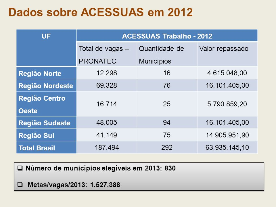 Número de municípios elegíveis em 2013: 830 Metas/vagas/2013: 1.527.388 Número de municípios elegíveis em 2013: 830 Metas/vagas/2013: 1.527.388 Dados