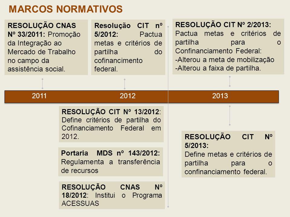 MARCOS NORMATIVOS RESOLUÇÃO CNAS Nº 33/2011: Promoção da Integração ao Mercado de Trabalho no campo da assistência social. RESOLUÇÃO CIT Nº 13/2012: D