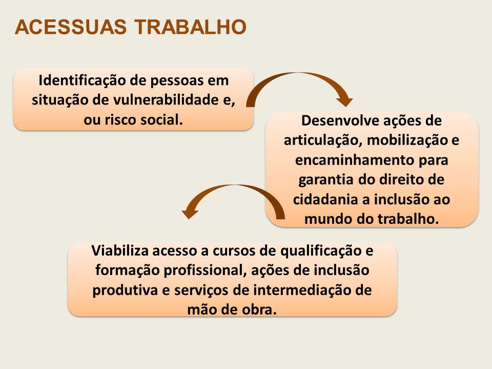Desenvolve ações de articulação, mobilização e encaminhamento para garantia do direito de cidadania a inclusão ao mundo do trabalho. Identificação de