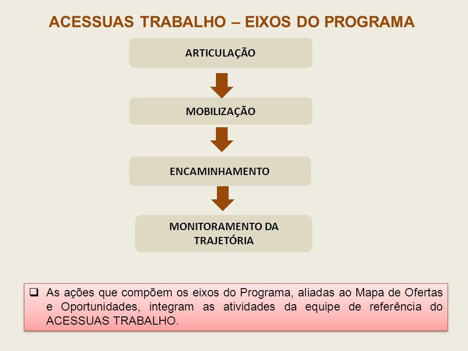 ACESSUAS TRABALHO – EIXOS DO PROGRAMA ARTICULAÇÃO MOBILIZAÇÃO ENCAMINHAMENTO MONITORAMENTO DA TRAJETÓRIA As ações que compõem os eixos do Programa, al