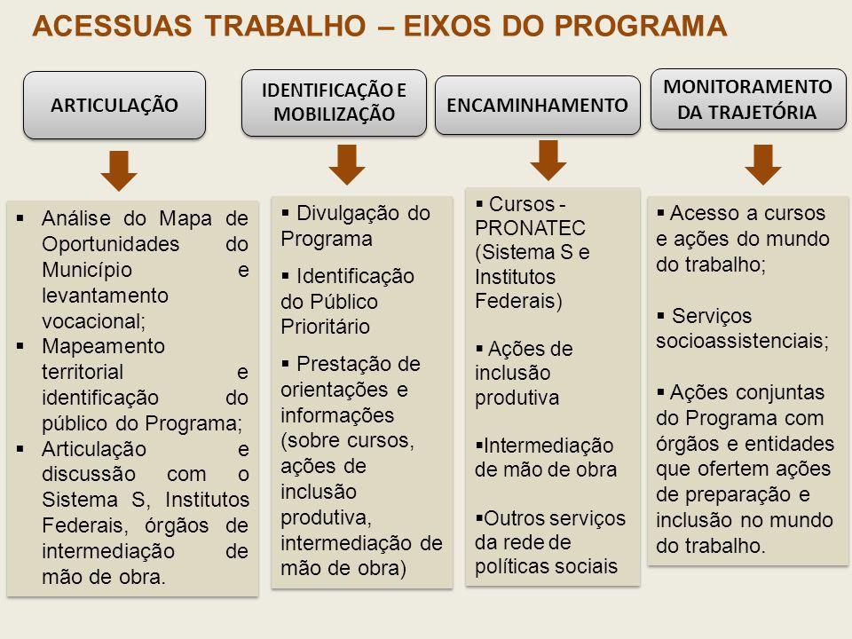 Divulgação do Programa Identificação do Público Prioritário Prestação de orientações e informações (sobre cursos, ações de inclusão produtiva, interme