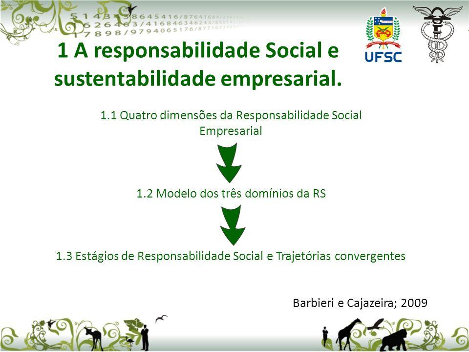 1.1 Quatro dimensões da Responsabilidade Social Empresarial 1.2 Modelo dos três domínios da RS 1.3 Estágios de Responsabilidade Social e Trajetórias convergentes Barbieri e Cajazeira; 2009 1 A responsabilidade Social e sustentabilidade empresarial.