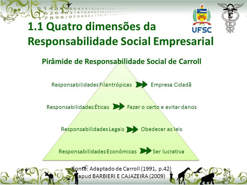 Pirâmide de Responsabilidade Social de Carroll Responsabilidades Filantrópicas Empresa Cidadã Responsabilidades Éticas Fazer o certo e evitar danos Responsabilidades Legais Obedecer as leis Responsabilidades Econômicas Ser lucrativa Fonte: Adaptado de Carroll (1991, p.42) apud BARBIERI E CAJAZEIRA (2009) 1.1 Quatro dimensões da Responsabilidade Social Empresarial