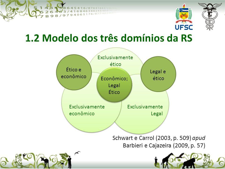 Schwart e Carrol (2003, p. 509) apud Barbieri e Cajazeira (2009, p. 57) 1.2 Modelo dos três domínios da RS Ético e econômico Econômico; Legal Ético Le