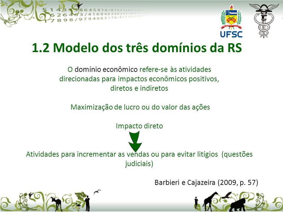 O domínio econômico refere-se às atividades direcionadas para impactos econômicos positivos, diretos e indiretos Maximização de lucro ou do valor das ações Impacto direto Atividades para incrementar as vendas ou para evitar litígios (questões judiciais) Barbieri e Cajazeira (2009, p.