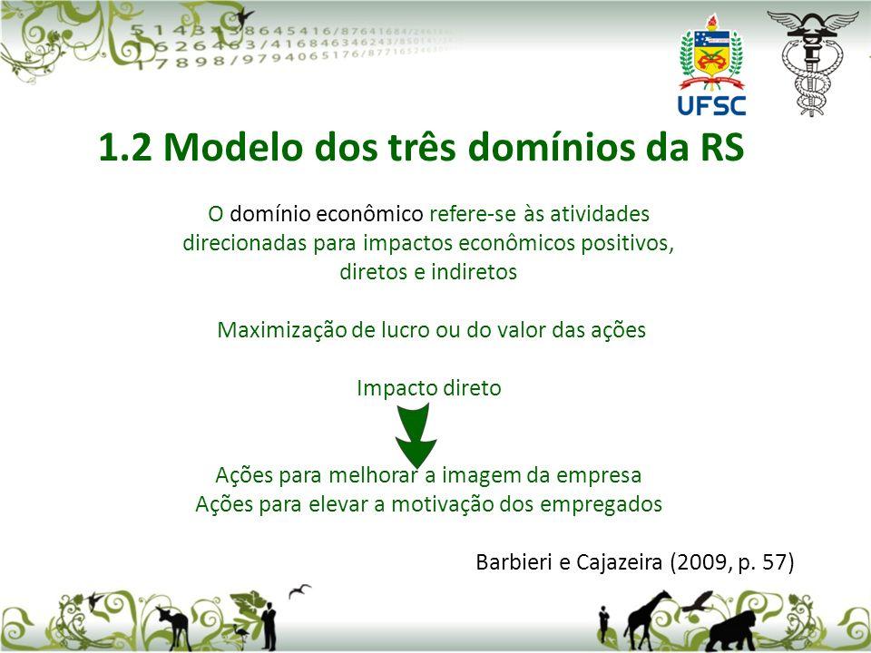 O domínio econômico refere-se às atividades direcionadas para impactos econômicos positivos, diretos e indiretos Maximização de lucro ou do valor das