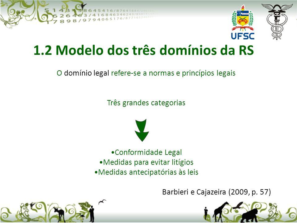O domínio legal refere-se a normas e princípios legais Três grandes categorias Conformidade Legal Medidas para evitar litígios Medidas antecipatórias às leis Barbieri e Cajazeira (2009, p.