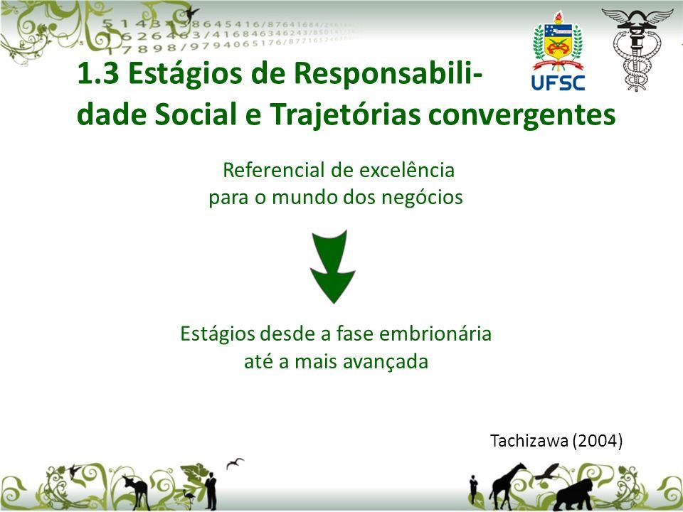 Referencial de excelência para o mundo dos negócios Estágios desde a fase embrionária até a mais avançada Tachizawa (2004) 1.3 Estágios de Responsabili- dade Social e Trajetórias convergentes