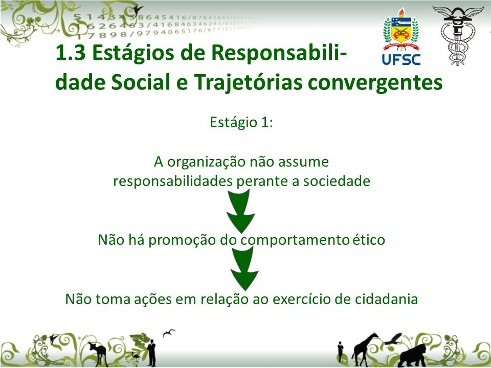 Estágio 1: A organização não assume responsabilidades perante a sociedade Não há promoção do comportamento ético Não toma ações em relação ao exercício de cidadania 1.3 Estágios de Responsabili- dade Social e Trajetórias convergentes