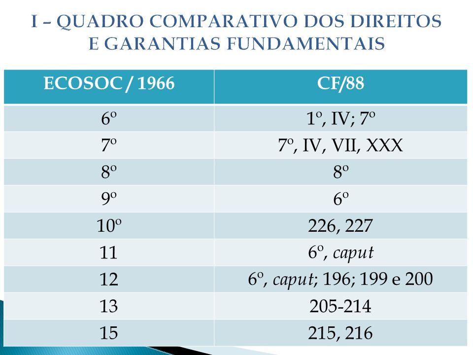 ECOSOC / 1966CF/88 6º1º, IV; 7º 7º7º, IV, VII, XXX 8º 9º6º 10º226, 227 116º, caput 126º, caput ; 196; 199 e 200 13205-214 15215, 216