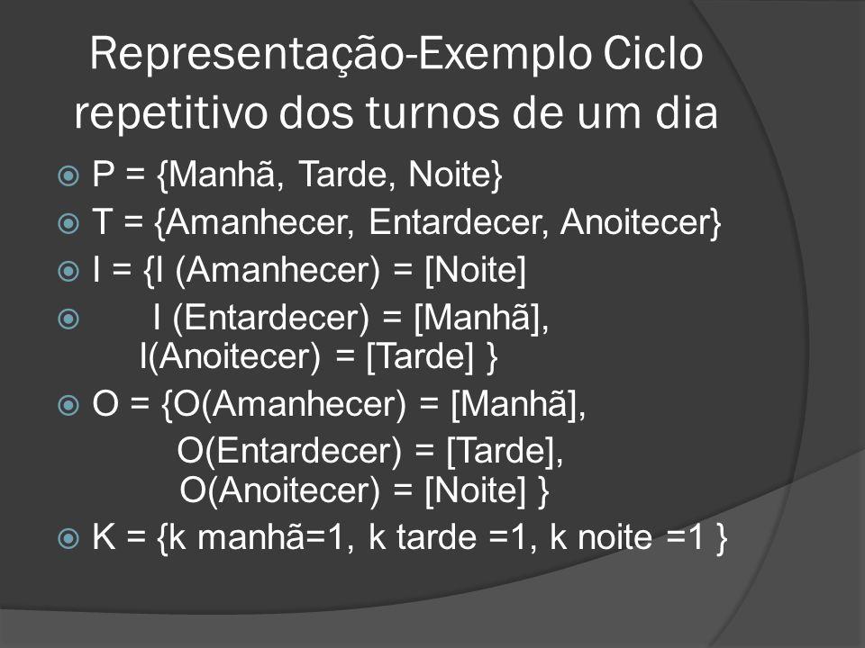 P = {Manhã, Tarde, Noite} T = {Amanhecer, Entardecer, Anoitecer} I = {I (Amanhecer) = [Noite] I (Entardecer) = [Manhã], I(Anoitecer) = [Tarde] } O = {