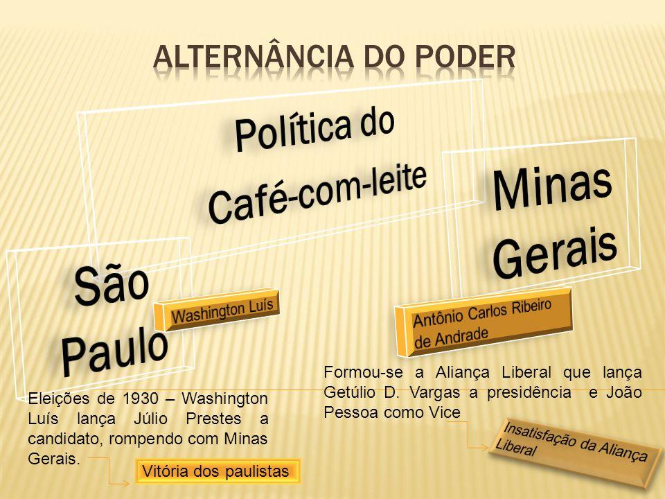 Eleições de 1930 – Washington Luís lança Júlio Prestes a candidato, rompendo com Minas Gerais. Formou-se a Aliança Liberal que lança Getúlio D. Vargas