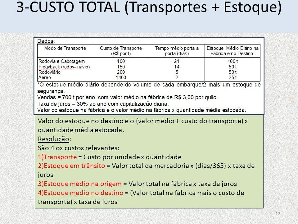 3-CUSTO TOTAL (Transportes + Estoque) Valor do estoque no destino é o (valor médio + custo do transporte) x quantidade média estocada. Resolução: São