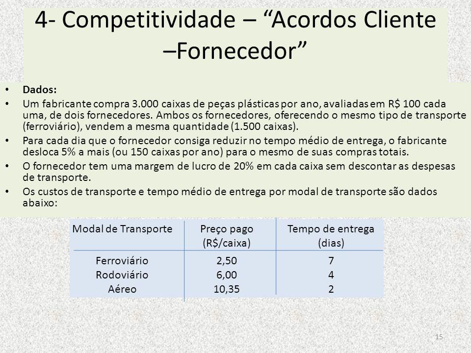 4- Competitividade – Acordos Cliente –Fornecedor Dados: Um fabricante compra 3.000 caixas de peças plásticas por ano, avaliadas em R$ 100 cada uma, de
