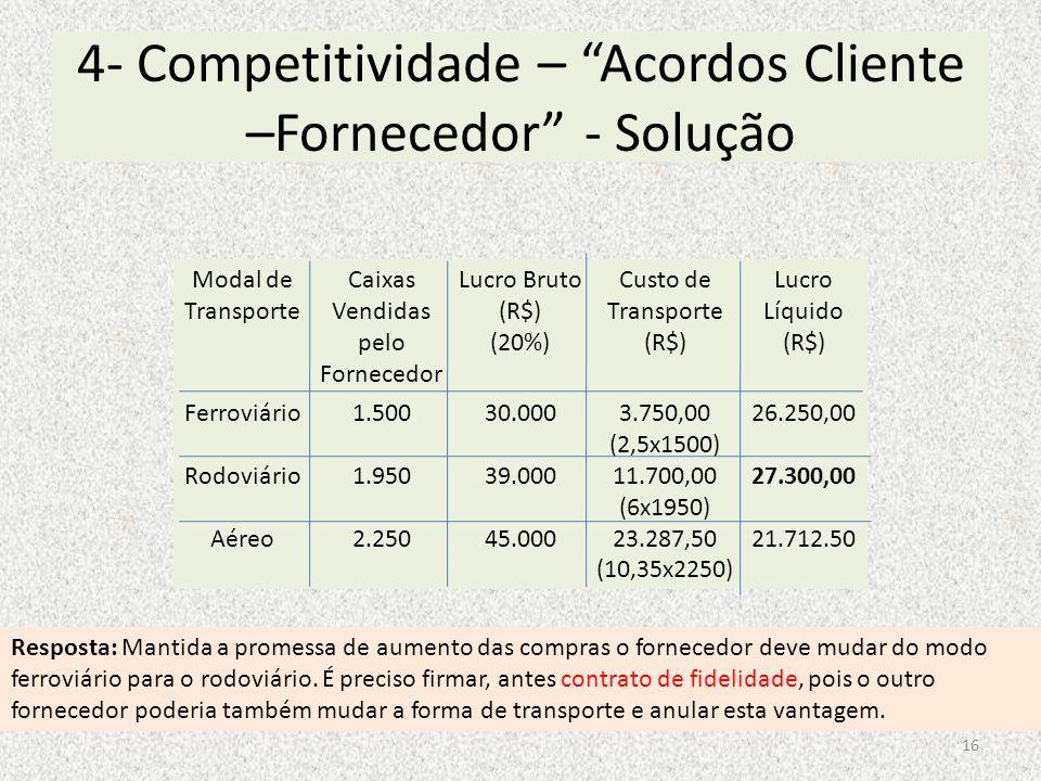 4- Competitividade – Acordos Cliente –Fornecedor - Solução Modal de Transporte Caixas Vendidas pelo Fornecedor Lucro Bruto (R$) (20%) Custo de Transpo