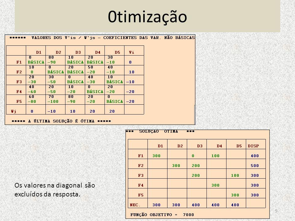 0timização 9 Os valores na diagonal são excluídos da resposta.